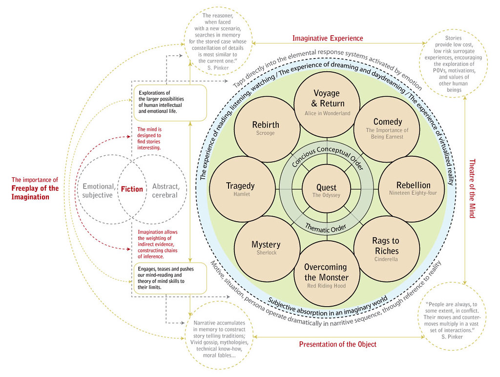 The World S Best Photos Of Systemthinking