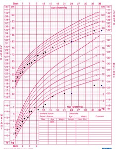 year old growth chart chart paketsusudomba co weight also frodo fullring rh