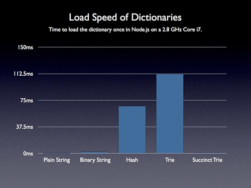 Revised Dictionary Load Speed