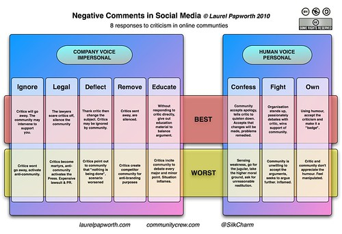 NegativeComments in Social Media by Laurel Papworth