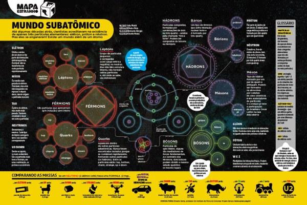 Mundo Subatômico