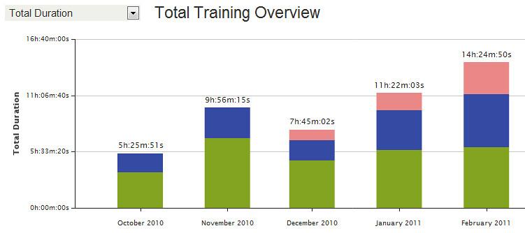 Training until February 2011