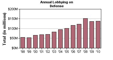 Defense_Lobbying