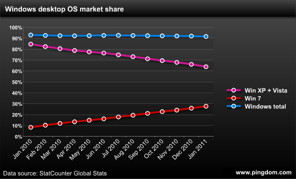 Windows market share over time