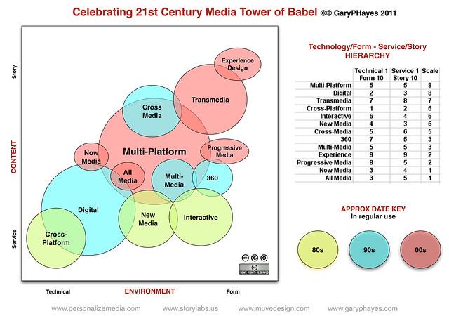 Celebrating 21st Century Media Tower of Babel