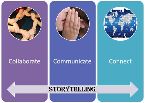 collaborate-communicate-con