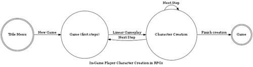 In-Game Character Creation in (Role-playing) Games