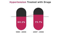 Hypertension in America
