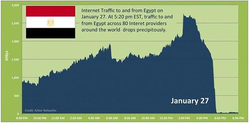 Tráfico de internet en Egipto