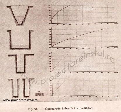poza 15 - Comparatia hidraulica a profilelor