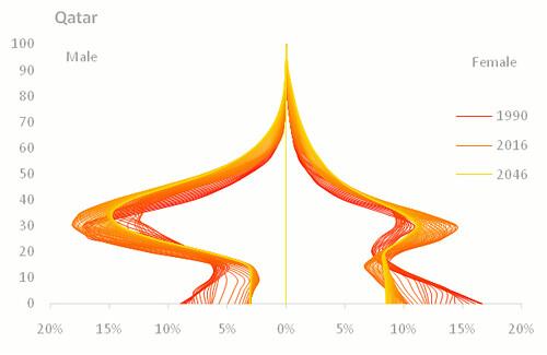population-pyramid-qatar-by-sex
