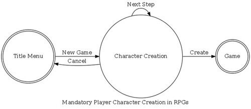 Enforced Character Creation in (Role-playing) Games