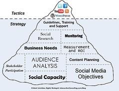 Social Media Iceberg