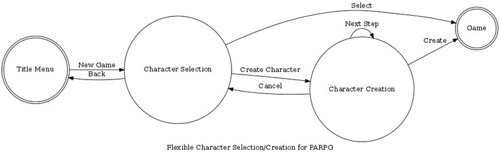 Flexible Character Creation/Selection for PARPG
