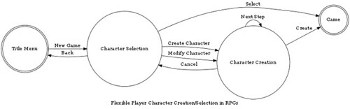 Flexible Character Selection/Creation in (Role-playing) Games