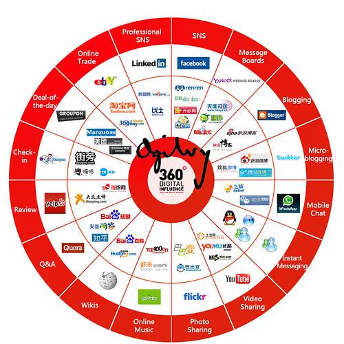 Social media in China by Ogilvy360