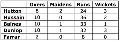 Cricket 1sts v LJMU - Final. LMJU Bowling