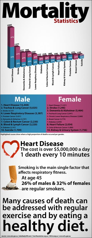 INFOGRAPHIC - Mortality Statistics