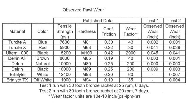 Pawl Wear 3