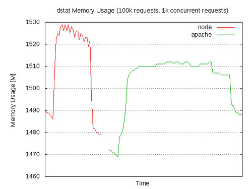 Memory Usage: node.js vs Apache/PHP in ApacheBench test - 100k requests, 1k concurrent requests
