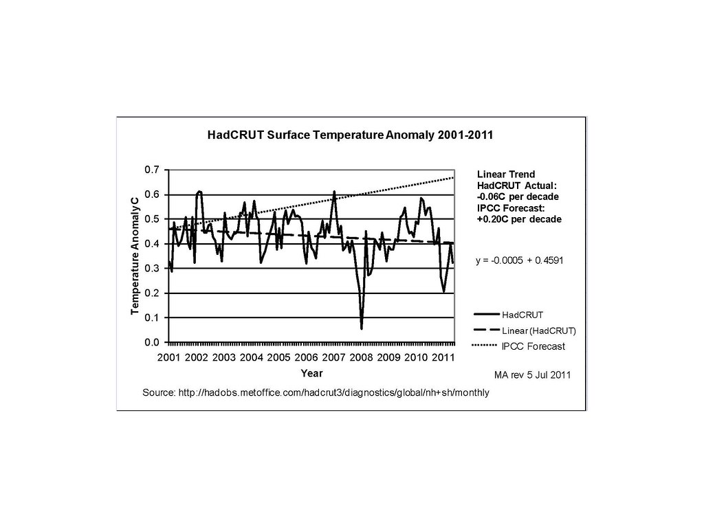 An explanation(?) for lack of warming since 1998 | Climate Etc