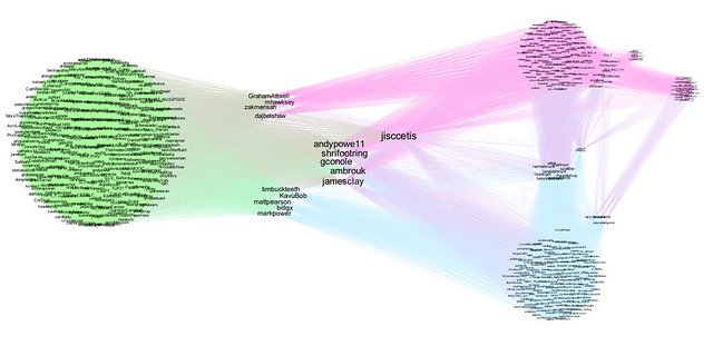 Distribution of users named on lists that jisccetis is a member of