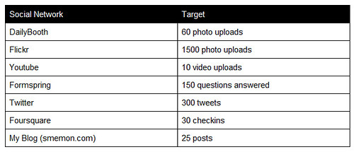 social targets