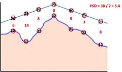 Pattern standard deviation