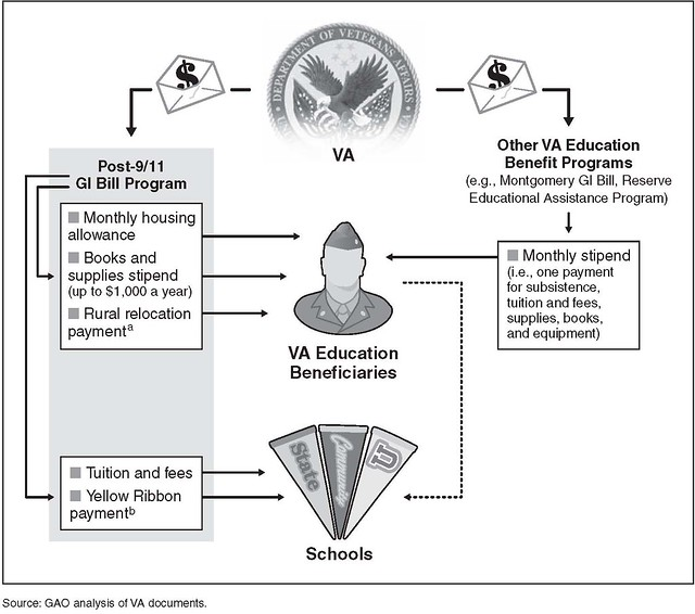 Figure 1: Types of Payments under the Post-9/11 GI Bill in