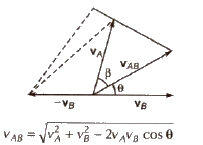 CBSE Class 11 Physics Notes : Motion in a Straight Line