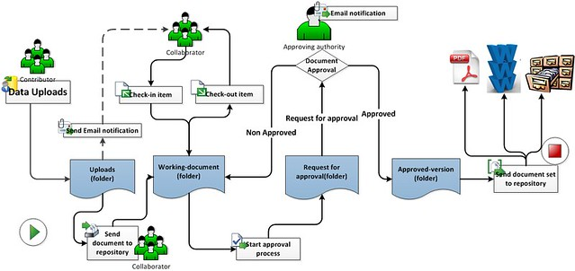 Document Management Workflow Technology Tab