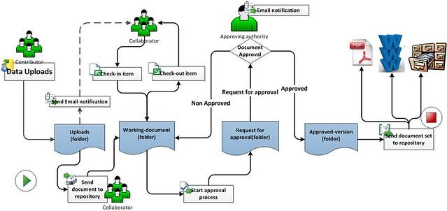 document management systems, dms, ECS, Enterprise content management systems, process, workflow, alfresco, sharepoint