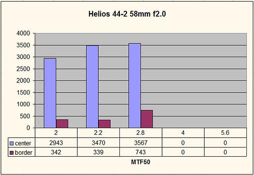 Helios 44-2 MTF50
