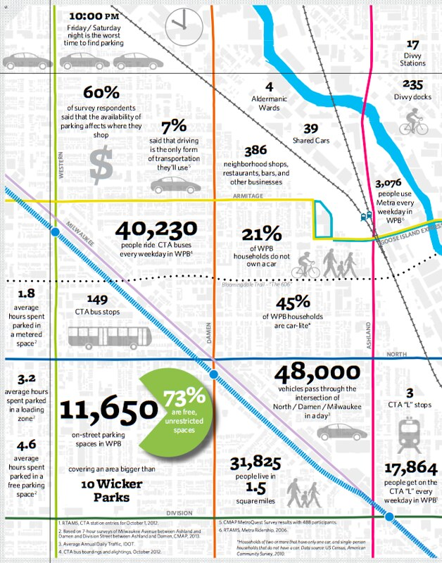 WPB parking infographic