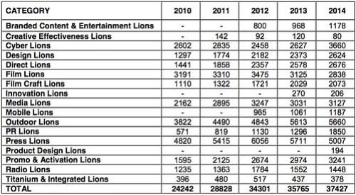 2014 年坎城獎分項報名統計