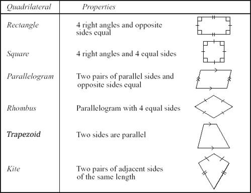 Classify Quadrilaterals Flashcards