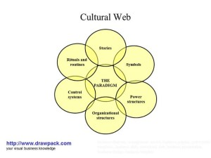 Cultural Web business diagram | Flickr  Photo Sharing!