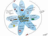 Model for Online Courses | Flickr - Photo Sharing!