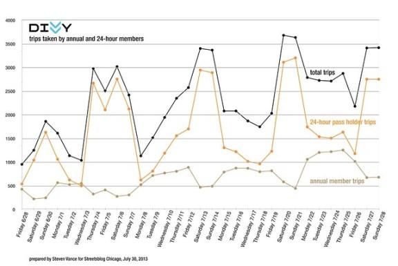 Chart of Divvy trips taken