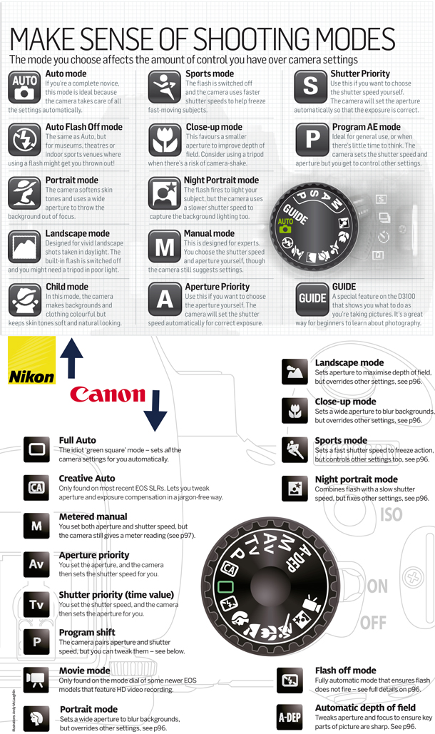 Canon vs Nikon modos de disparo