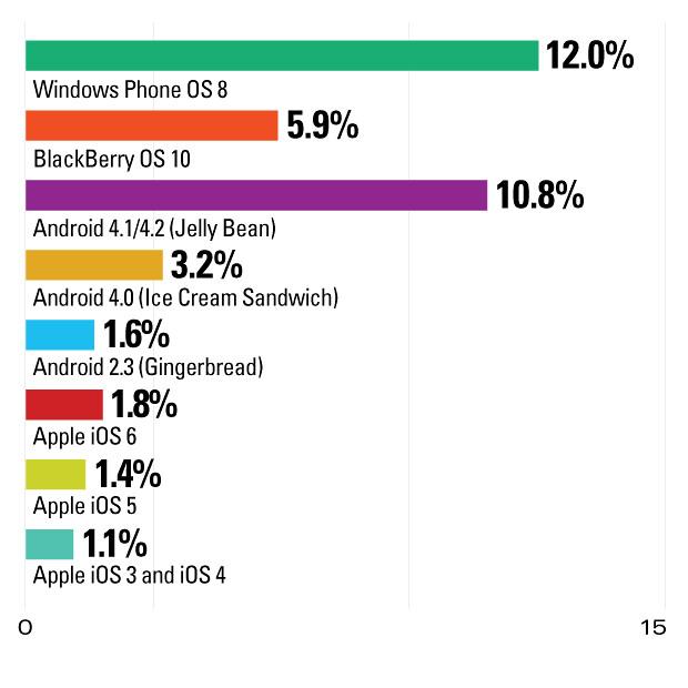 IPv6 in Mobile OS