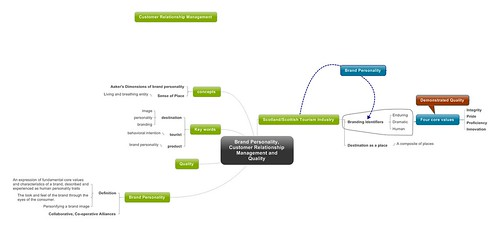 Brand Personality, Customer Relationship Management and Quality
