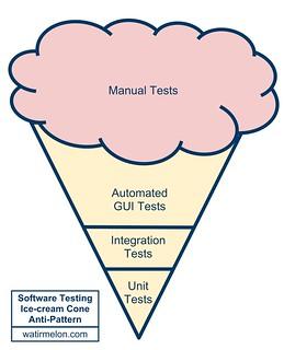 softwaretestingicecreamconeantipattern