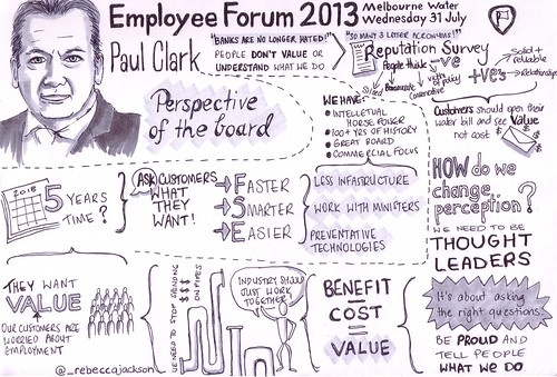 Employee Forum Sketchnotes Paul Clark