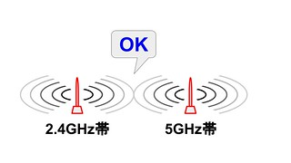 Wi-Fiの安定化 (3)