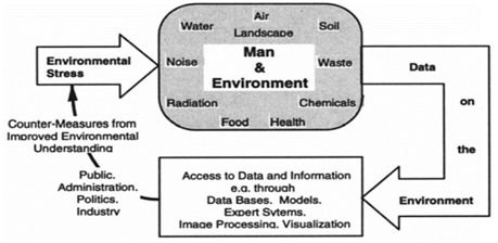 Environmental Informatics and its Applications