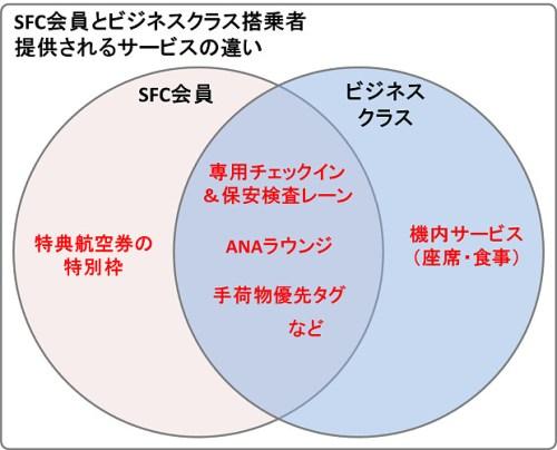 161118 SFC会員とビジネスクラスのサービスの違い