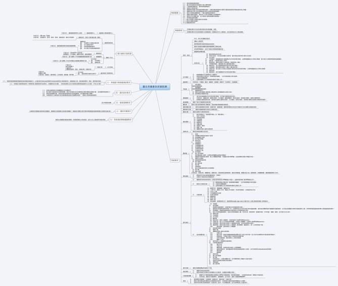 心智圖 mindmap