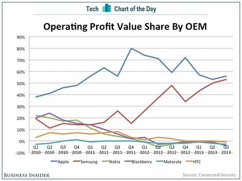 Smartphone Profit Chart 2013 (Credit: Business Insider)