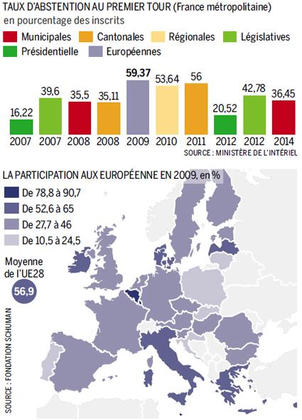 14e10 LMonde Abstención elecciones europeas